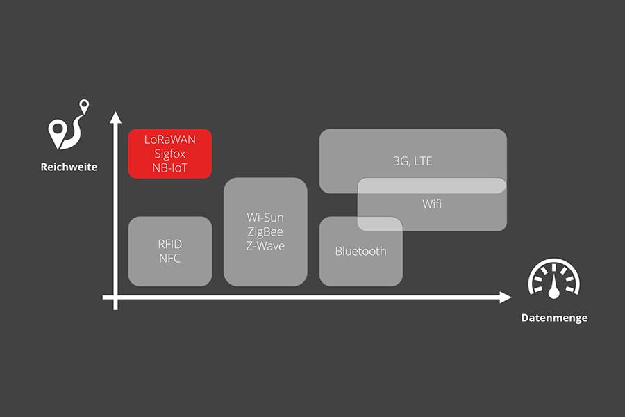 Was ist ein Low Power WAN (LPWAN)
